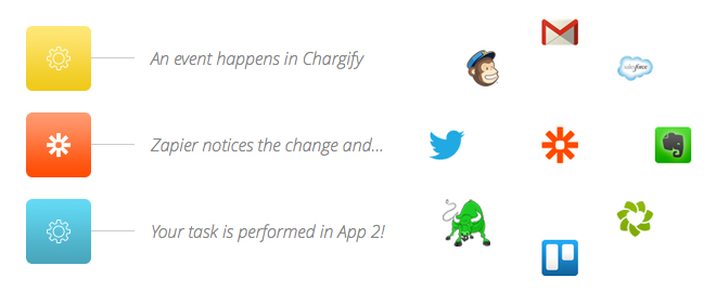 zapier-chargify-how-it-works2