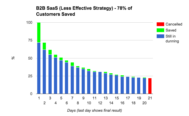 B2B-Less-Effective-Dunning