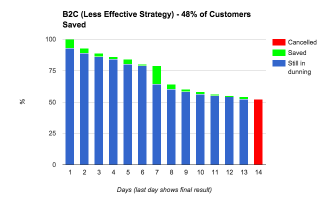 B2C-Less-Effective-Dunning