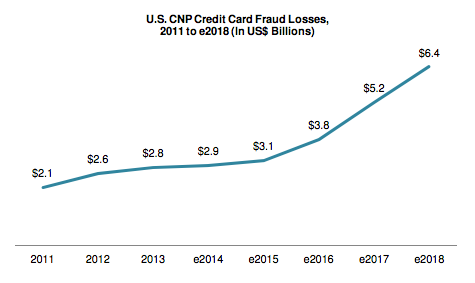 CNP-Fraud-Projections