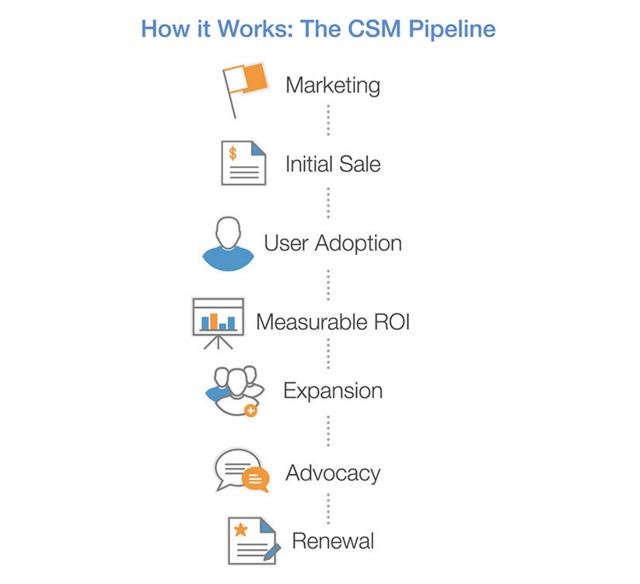 CSM-Pipeline