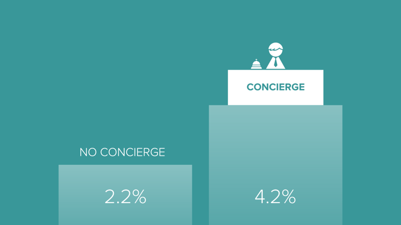 Customer-IO-Concierge-Onboarding-Graph-1024x576