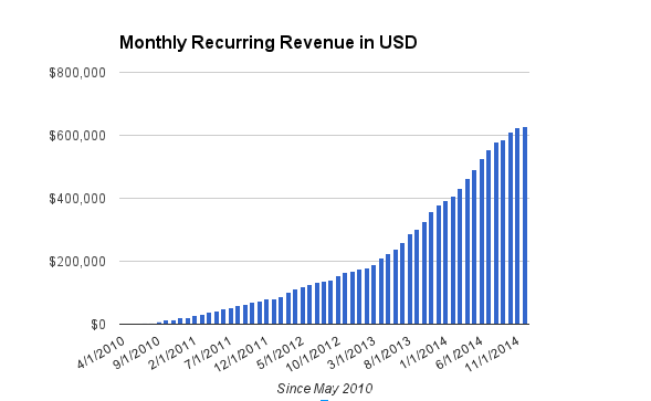 Unbounce-Monthly-Revenue-in-USD