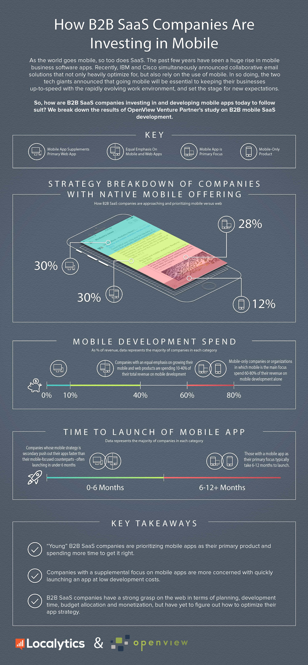 How_B2B_SaaS_Companies_Are_Investing_in_Mobile
