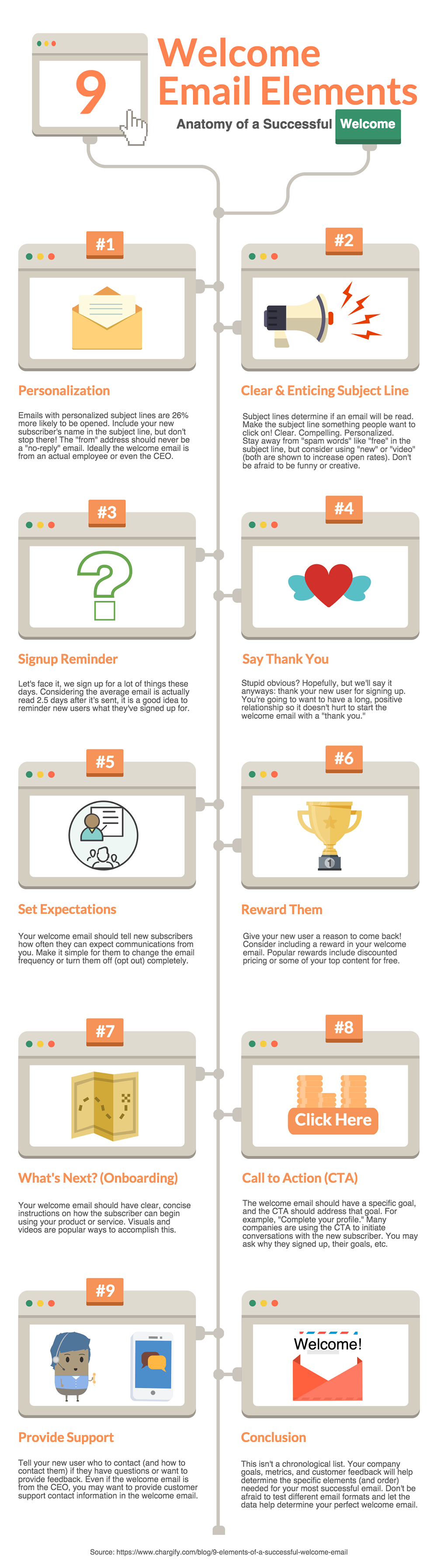 The 9 Elements Of A Successful Welcome Email