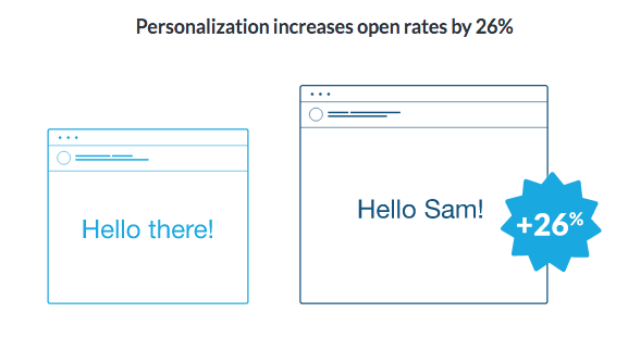 personalize welcome emails
