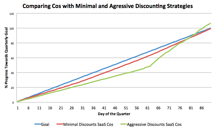 discounting SaaS products