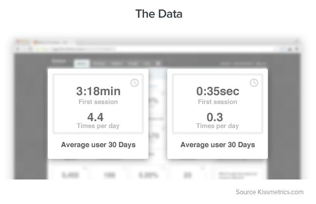 Average-User-Sessions
