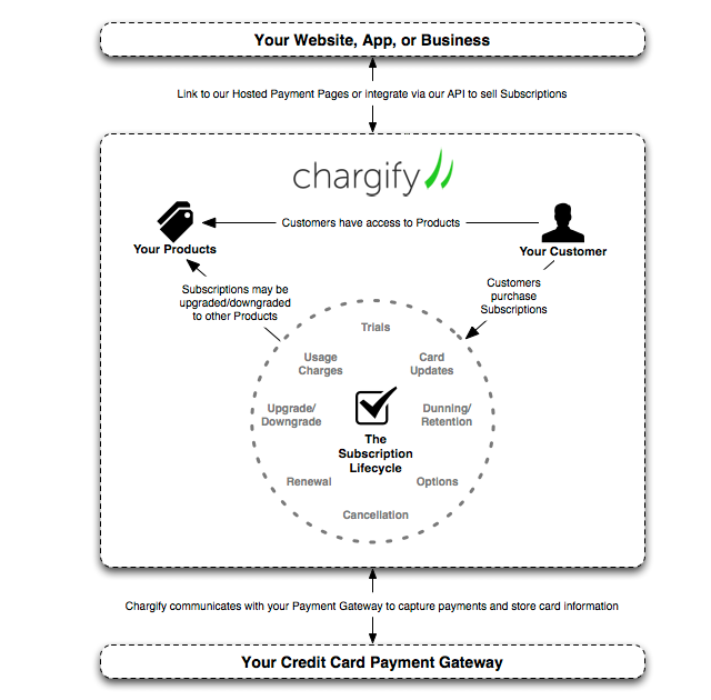 chargify-overview