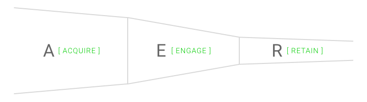 engage-customer-lifecycle-funnel