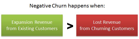 negative-churn