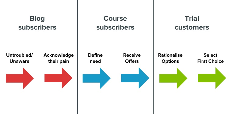 subscriber buyer journey Vero