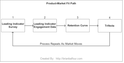 product-market fit path