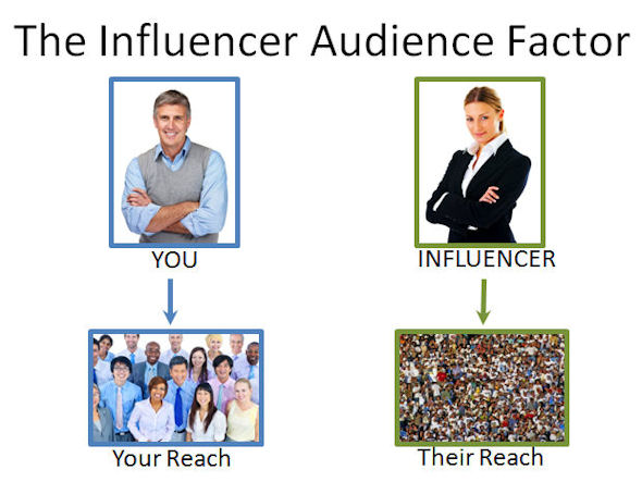 influencer marketing for startups