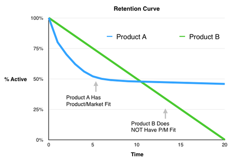 product market fit retention
