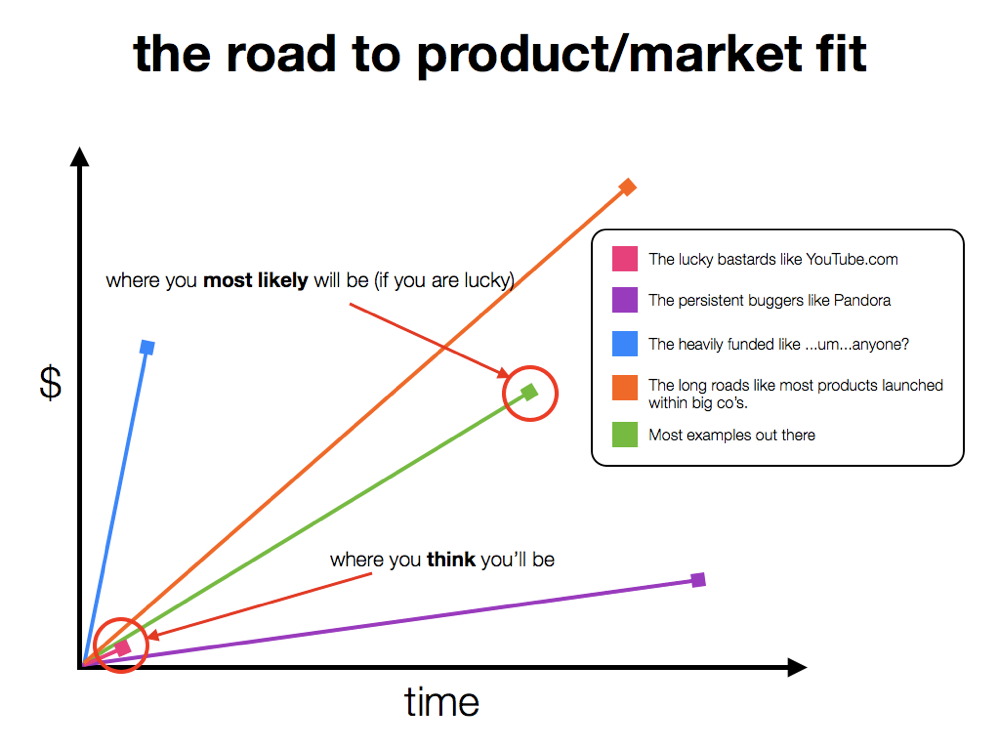 road to product market fit graph