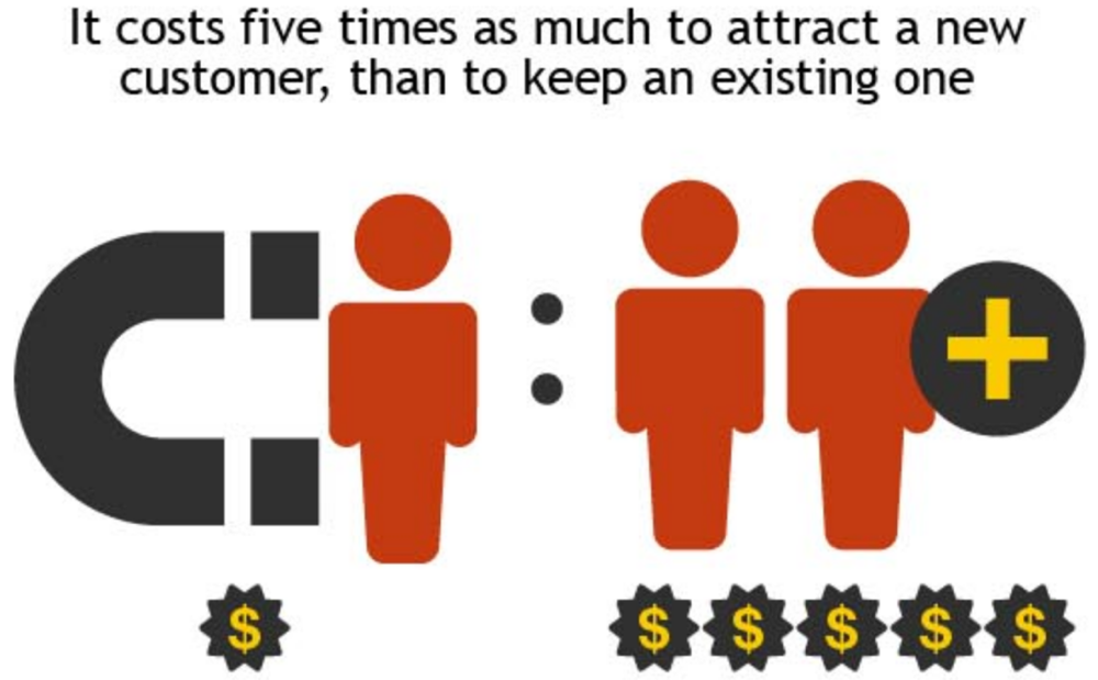 customer acquisition vs retention costs