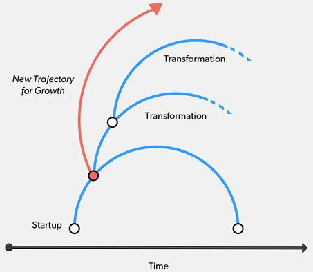 saas strategic transformation