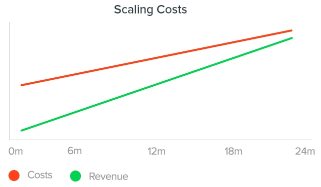 groove scaling costs