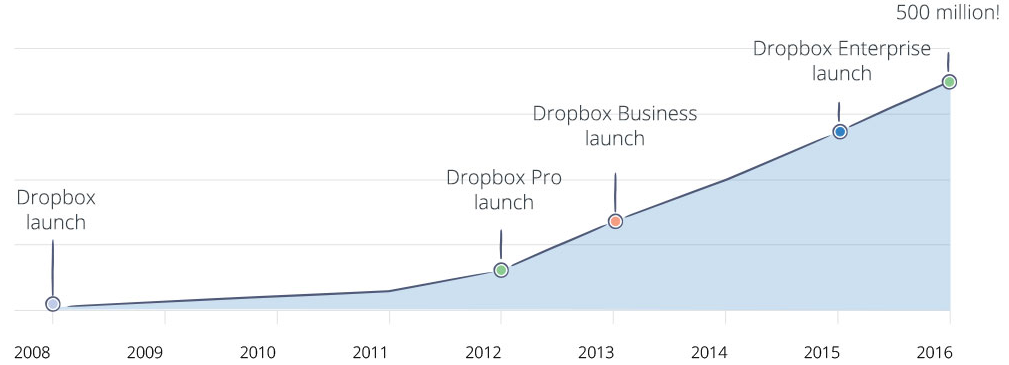 dropbox growth graph