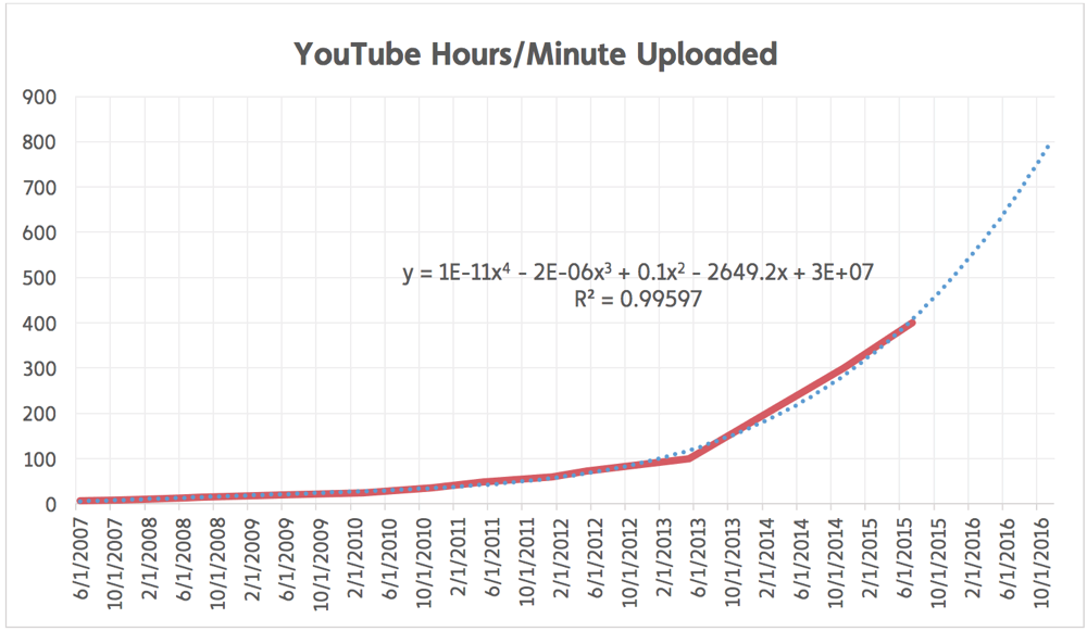 YouTube hours minutes uploaded