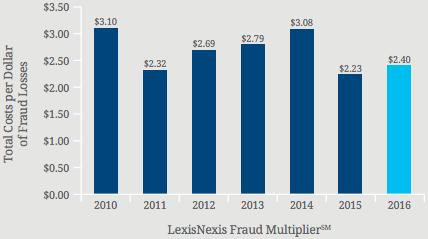 chargeback fraud lexis nexis