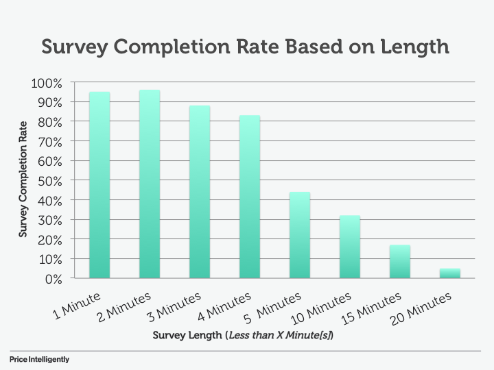 Customer Survey Completion Rates