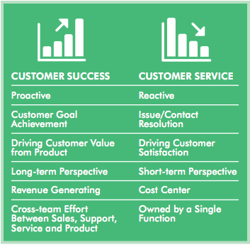 customer success vs customer support chart
