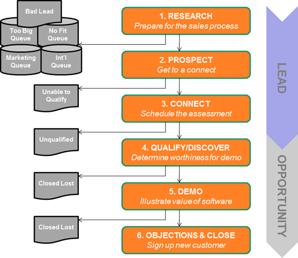 hubspot sales process