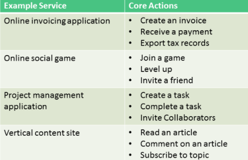 core actions user engagement