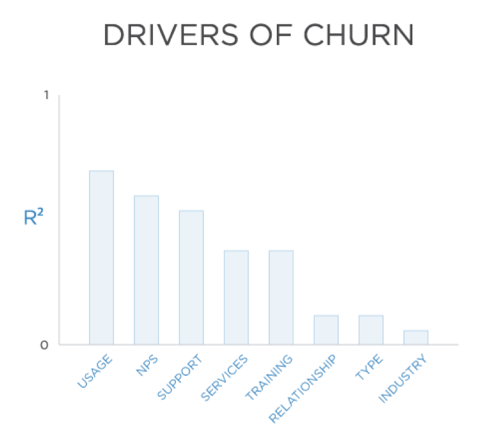 customer engagement churn drivers
