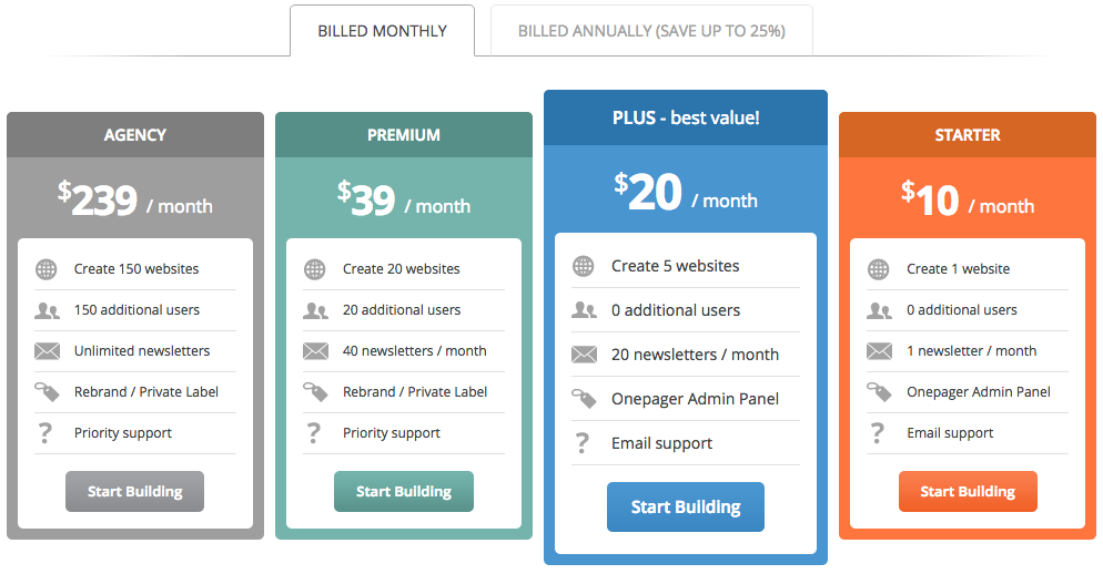 4 major advantages of annual vs monthly subscription billing