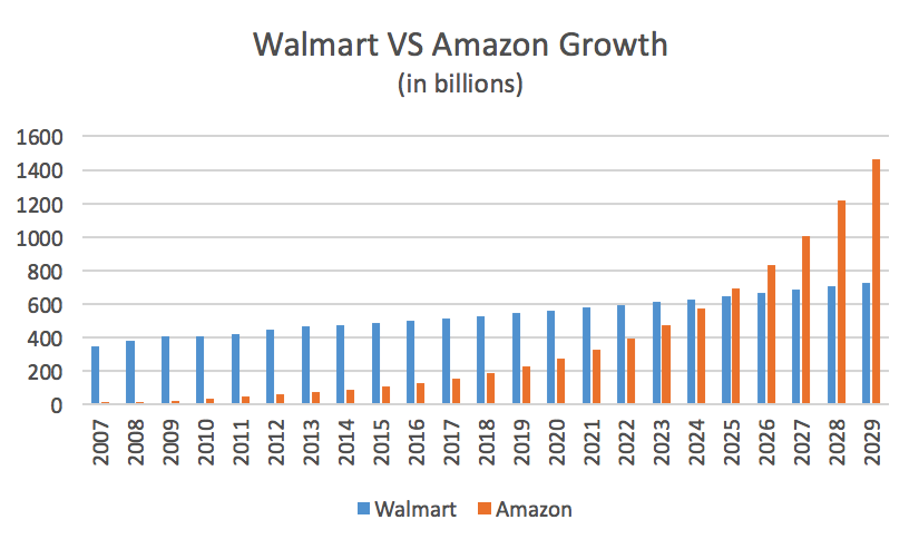amazon walmart growth