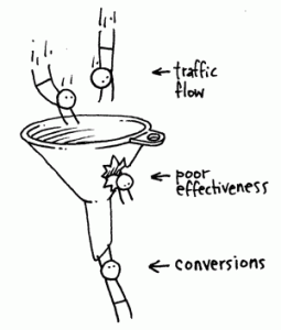 conversion funnel leaks