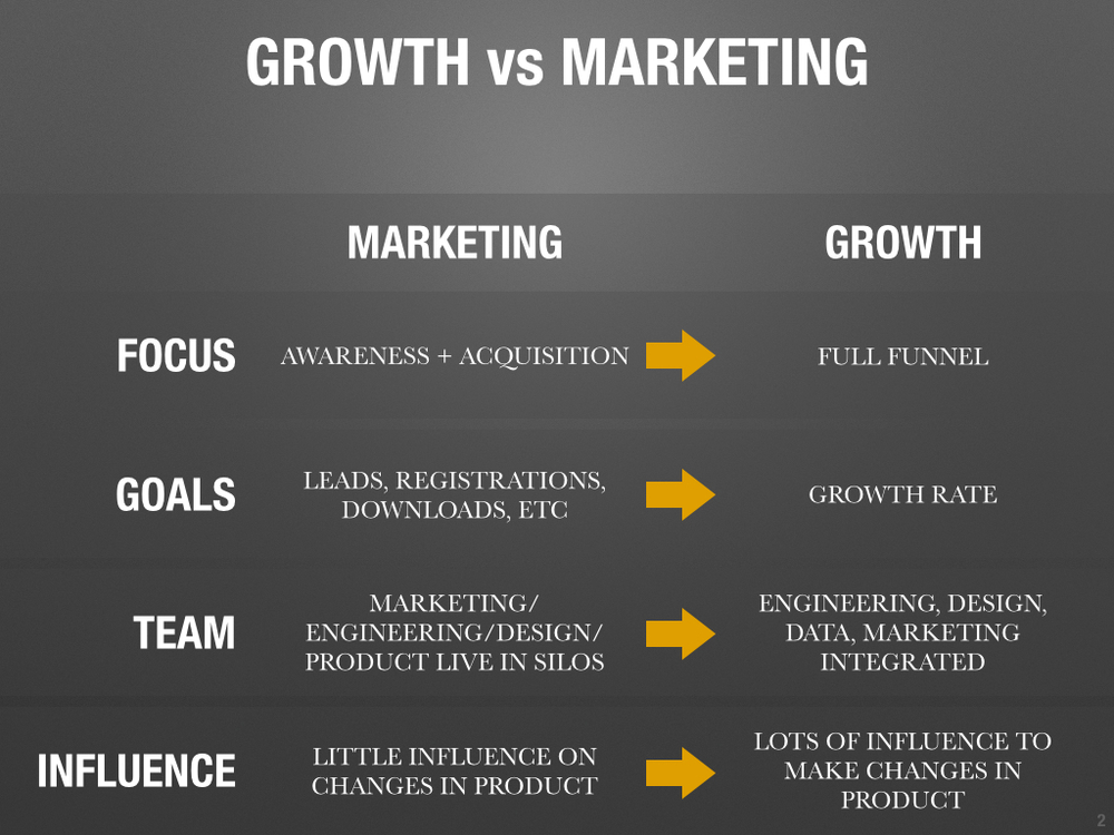 growth vs marketing