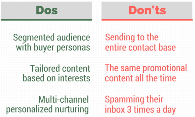 lead nurturing best practices
