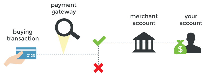 How To Choose The Right Payment Gateway For Your Startup