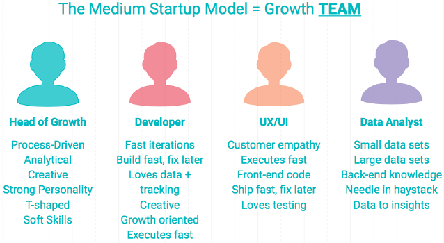 growth team roles