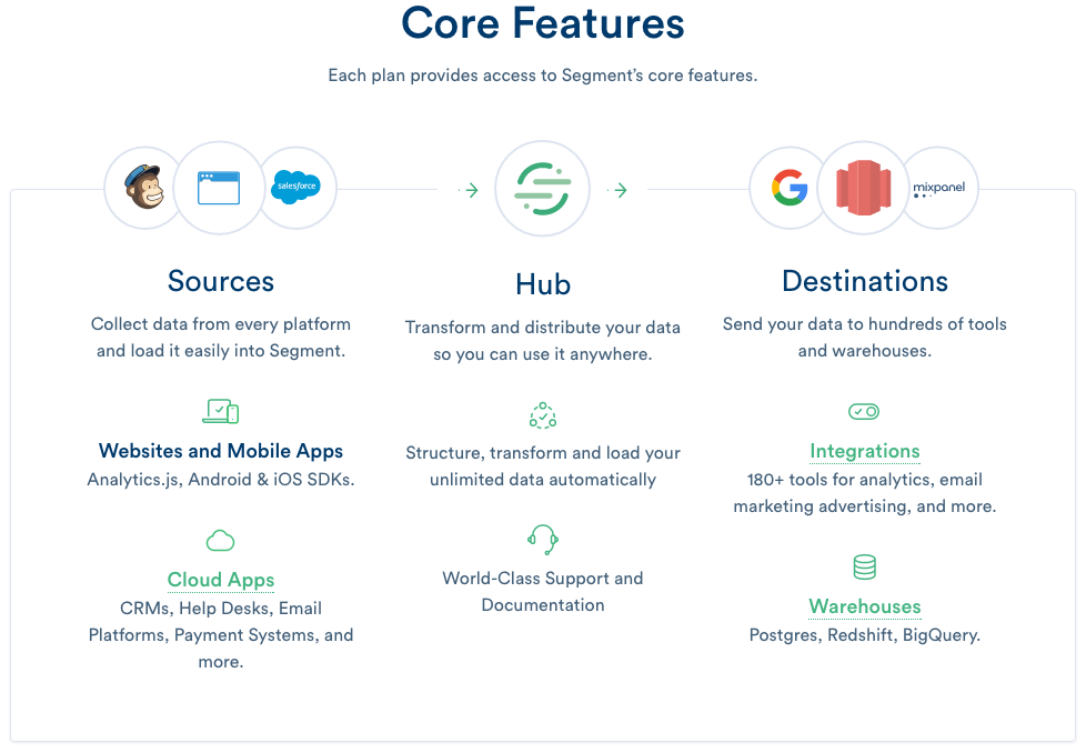 segment core features pricing page