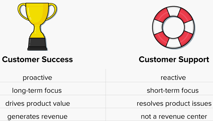 customer success vs customer support