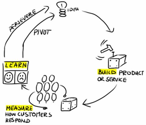 feedback loop learn build measure