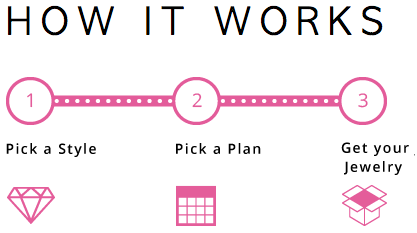 jewelbits how it works subscription business