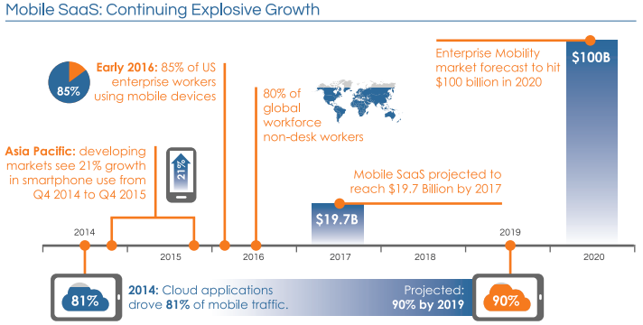 mobile saas explosive growth
