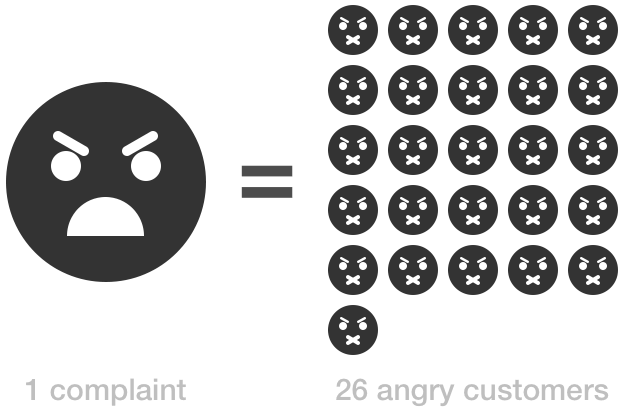 angry customers vs wrong-fit customers