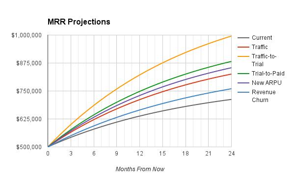 Comparative SaaS Marketing Revenue Projection