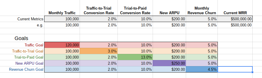 Example SaaS Marketing Metrics