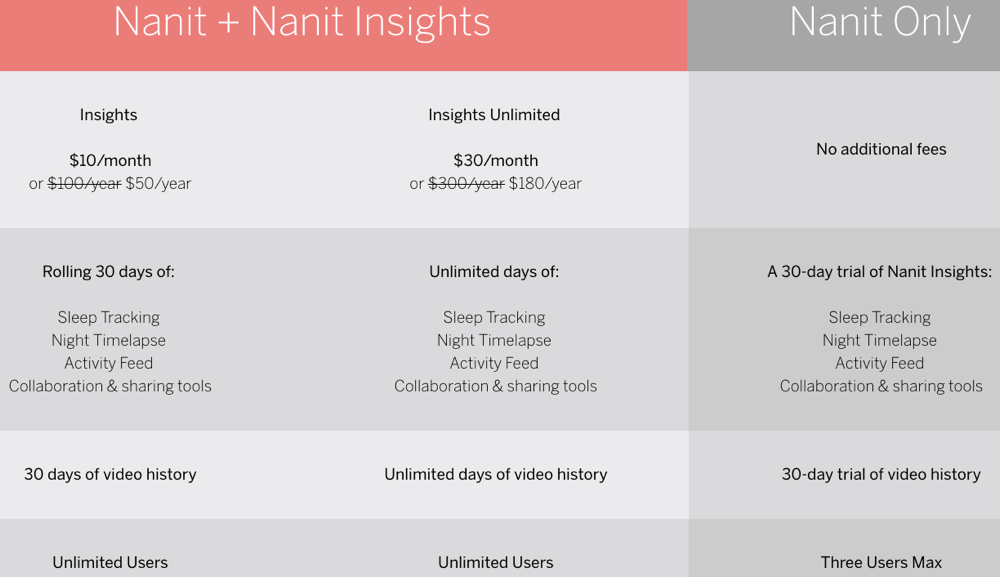 nanit insights subscription