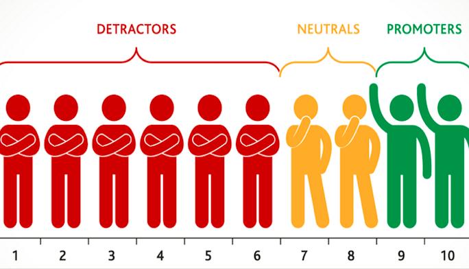 NPS to identify B2B brand advocates