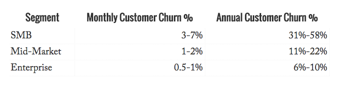 churn benchmark tunguz