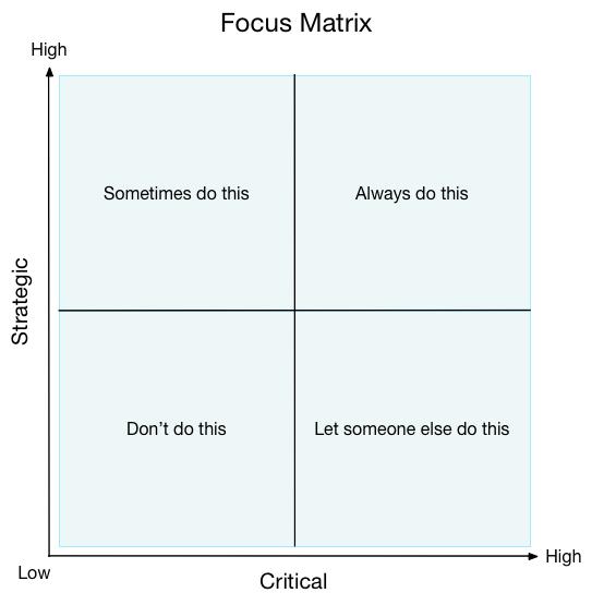strategic critical focus matrix